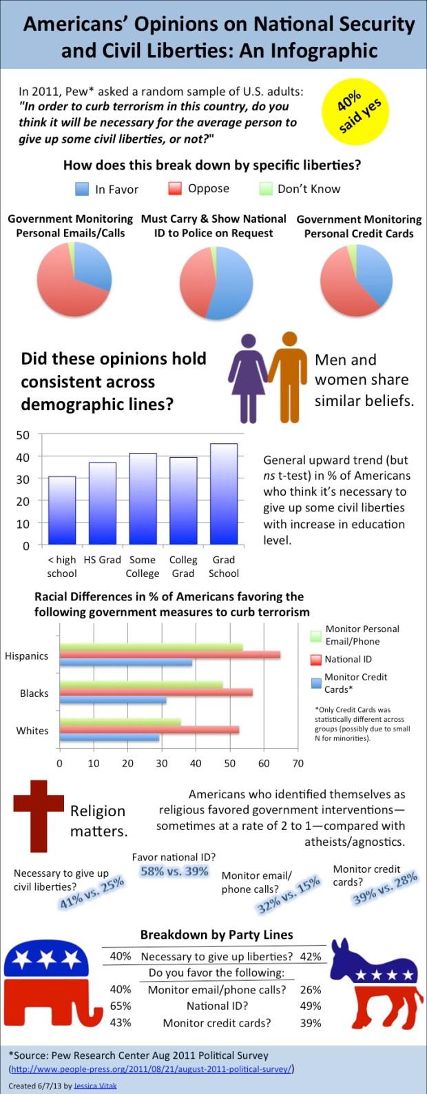 civil liberties infographic